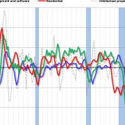 Q2 GDP: Investment