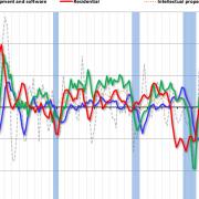 Q1 GDP: Investment